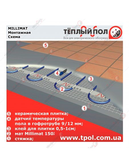 1,0 м² (1,0-1,4 м²) Millimat/150 150Вт 0.5х2м ☀☀☀ Теплый электрический пол - монтажная схема укладки